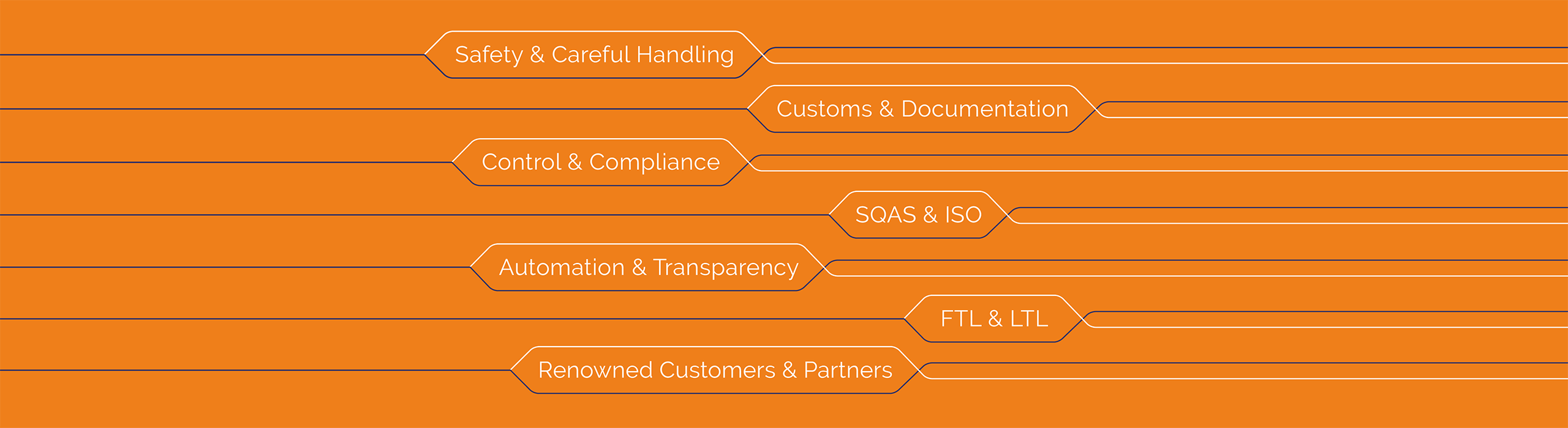 Safety & Careful Handling, Customs & Documentation, Control & Compliance, SQAS & ISO, Automation & Transparency, FTL & LTL, Renowned Customers & Partners