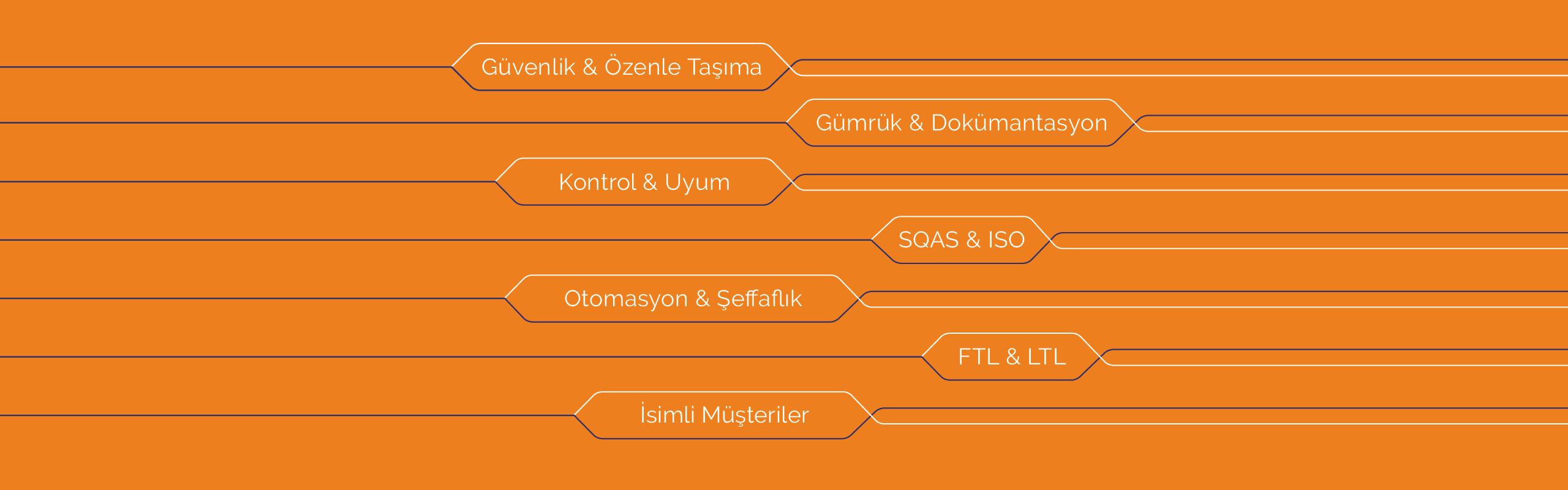Güvenlik & Özenle Taşıma, Gümrük & Dokümantasyon, Kontrol & Uyum, SQAS & ISO, Otomasyon & Şeffaflık, FTL & LTL, İsimli Müşteriler